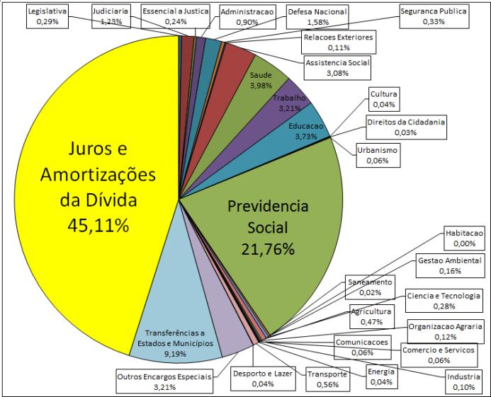 Fonte: SIAFI. Elaboração: AUDITORIA CIDADÃ DA DÍVIDA