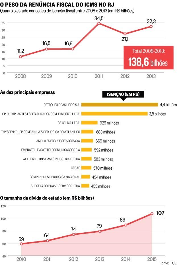 isencoes-fiscais-e-divida-do-estado-rj-2008-2013
